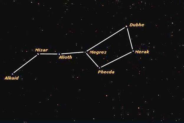 estrella mizar en la carta astral, júpiter en conjunción con mizar, el sol en conjunción con la estrella mizar, astrología china, astrología védica y nakshatras