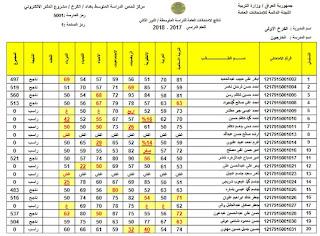 قريبا صدور نتائج الثالث المتوسط 2019 الدور الأول بالرقم الامتحاني عبر موقع وزارة التربية العراقية