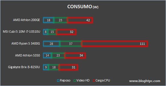 CONSUMO AMD ATHLON 200GE