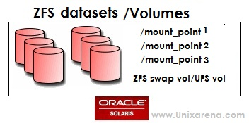 ZFS - Datasets Administration and Emulated Volumes - UnixArena