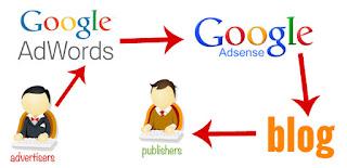 Kaya Dengan Bisnis Google Adsense