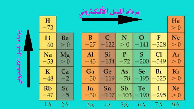 لإلفة الالكترونية لبعض عناصر الجدول الدوري