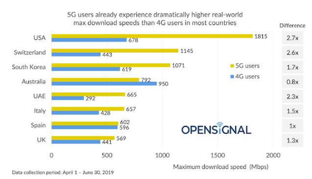 5G Lebih baik dari 4G? Simak Penjelasannya