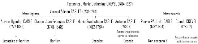 Enfants de Marie Catherine Crevel