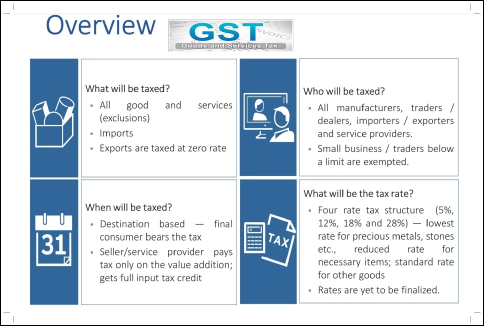 Image result for What Is Goods and Services Tax, An Overview