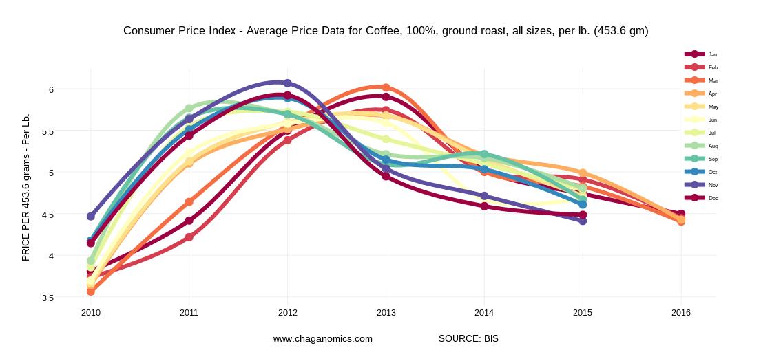 Acverage Ground Coffee Caffeine