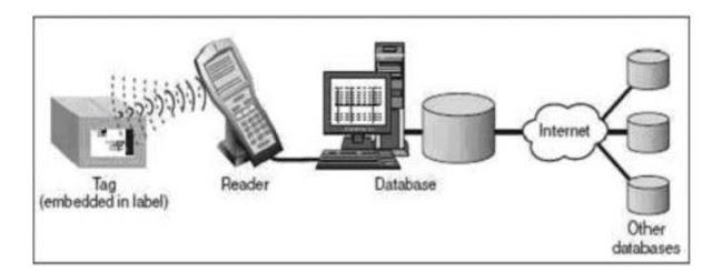 Mekanisme penerapan RFID
