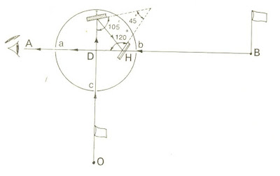 SETTING- OUT -RIGHT- ANGLE- IN -SURVEYING