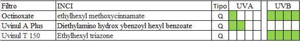 filtros, nome no INCI, tipo de filtro e quanto protege dos raios UVA e UVB do Nivea Sun Protect Water Gel SPF50 PA+++