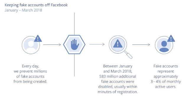 facebook-cuentas-falsas