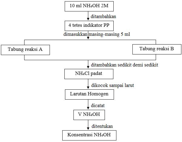 diagram alir Sistem amonia(NH3) dalam air