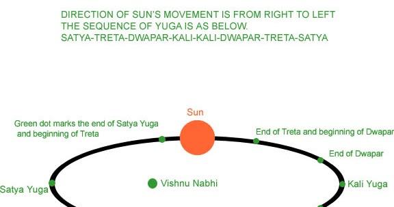 Vedic Astrology Free Navamsa Chart