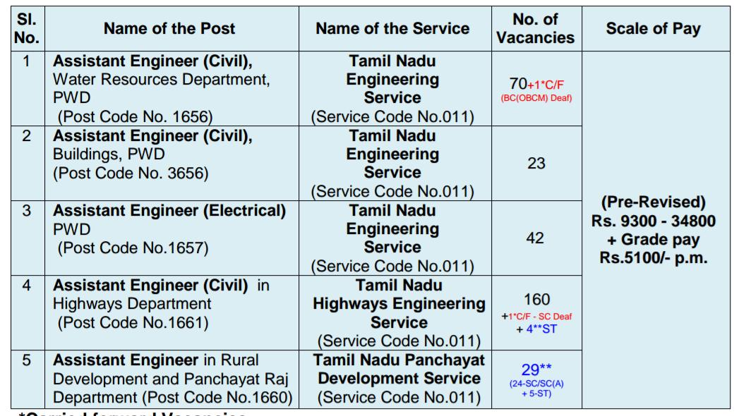 Tnpsc engineering service exam 2018