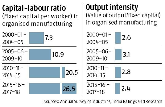 Labour Productivity Growth in India, Indiathinkers Daily Current Affairs
