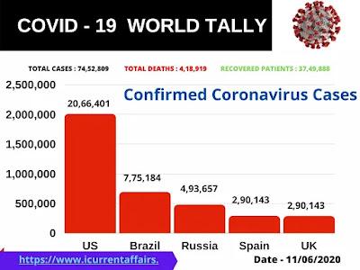 Coronavirus Cases in the World