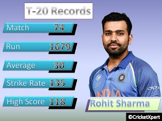 Rohit Sharma In T20 Record