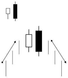 Candlestick Bearish Engulfing Pattern