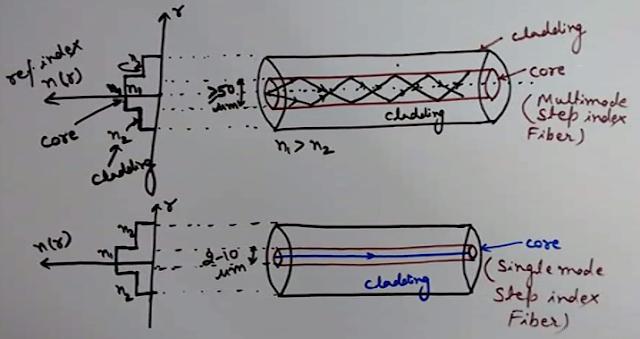 Multimode Step Index Fiber, Single Mode Step Index Fibers