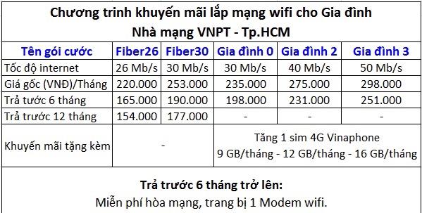 bảng giá lắp mạng wifi chung cư Topaz Home