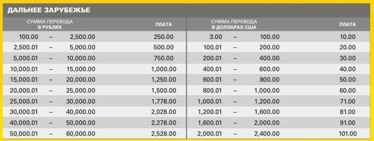 Таблица сколько берёт комиссию Western Union