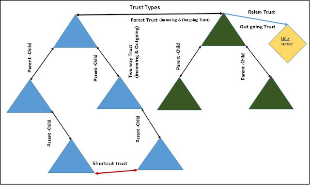 Types of Trust in Active Directory