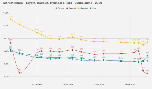 Market Share - montadoras do Brasil - julho de 2020
