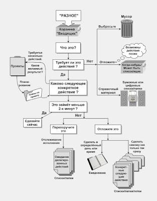 Классическая GTD-модель - это способ сортировки (переработки) входящей информации