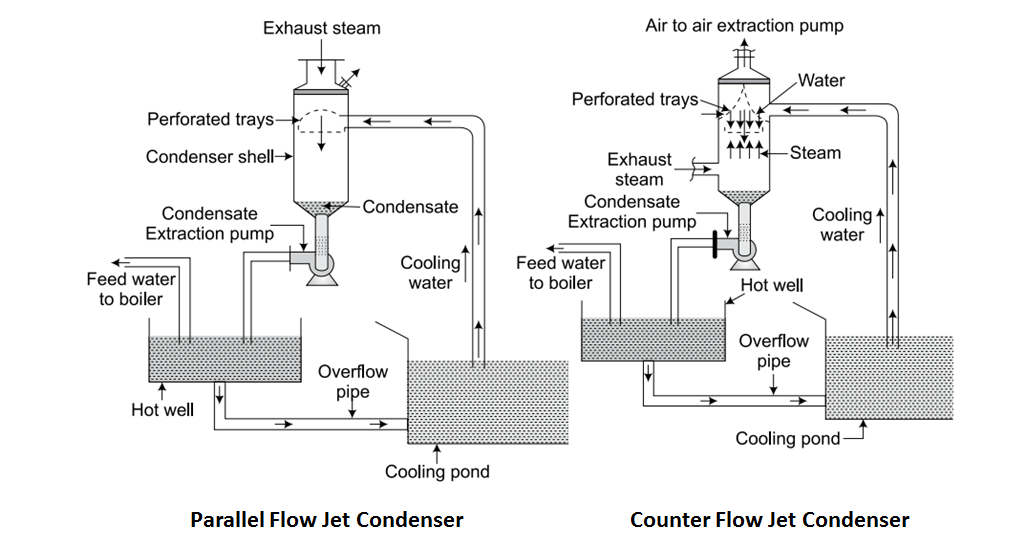 Steam Condenser - Definition, Working, Types and Advantages ...