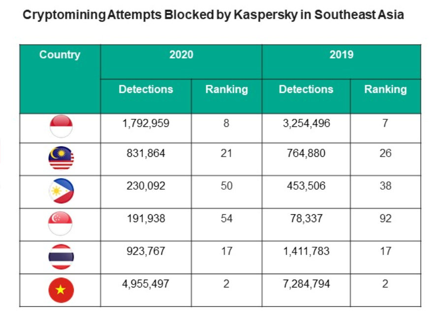 Cryptomining incidents blocked by Kaspersky in devices of its SMB users in Southeast Asia from 2019-2020