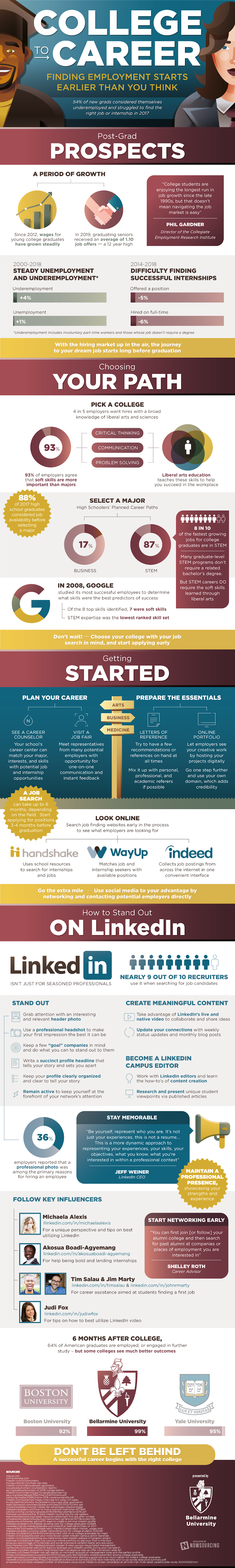 College To Career #infographic