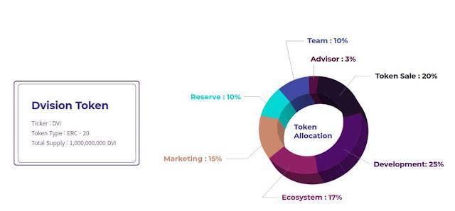 Gambar Ilustrasi Distribusi Token atau Koin DVI
