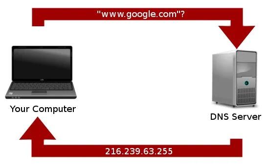 """ما هو """"DNS""""؟"""