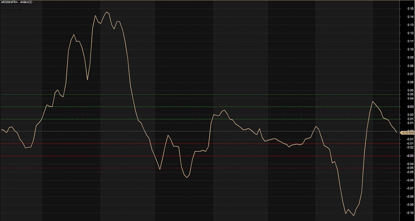 Modified macd amibroker trading  // alfunelne ga