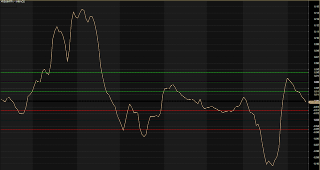 MACD Modified With Overbought And Oversold