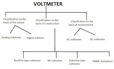 Voltmeter types