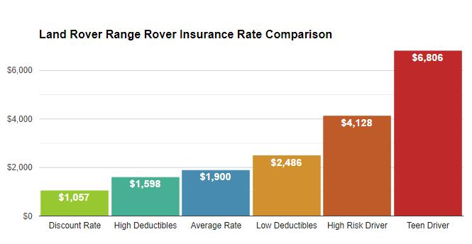 range rover car insurance cost