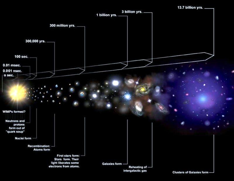 Resultado de imagen para linea de tiempo universo