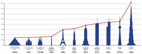 estructuras-historicas-mas-altas-del-mundo-historia-dibujo-drawing-drawings-diagrama-comparativo-burj-khalifa-hotel-altura-dubai-vistas-tickets-discount-height-in-feet-planos-precios-pisos