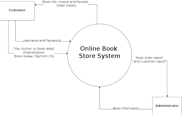 https://www.konsepkoding.com/2020/05/pengertian-dfd-jenis-dfd-fungsi-dfd-contohnya.html