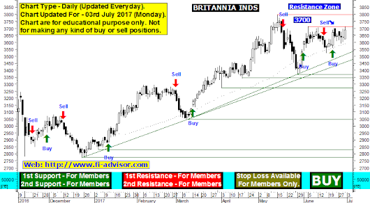 Britannia Inds support resistance, Britannia Inds technical chart and technical forecast updated for 03rd July 2017 Monday.