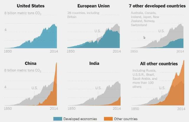 """A China duplica EUA na emissão dos gases proibidos, mas é a heroína do clima! Os EUA que está reduzindo as emissões é o 'vilão'! Gráfico do """"The New York Times"""""""