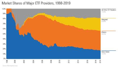 ETF | Market Share