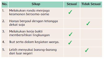 sikap-sikap berikut ini sesuai atau tidak sesuai sila ketiga Pancasila www.simplenews.me