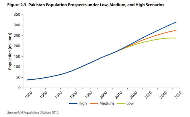 Pakistan Population Prospects under Low, Medium and High Scenarios