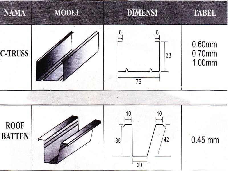 harga baja ringan merk cahaya utama sakti: rangka atap galvalum