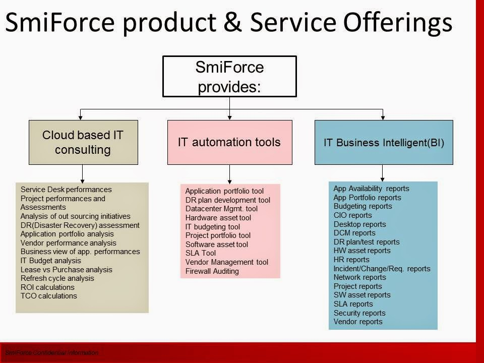 SmiForce Solution | CIO Metrics