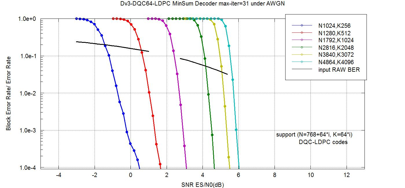 Code Beauty: [LDPC] double QC-LDPC codes with degree-3 for