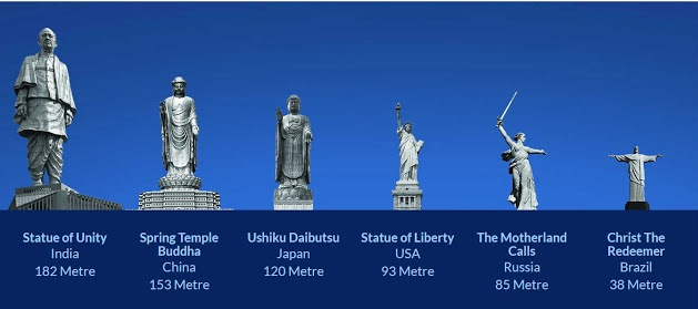 Statue Of Unity The World's Tallest Statue, 182 Metres