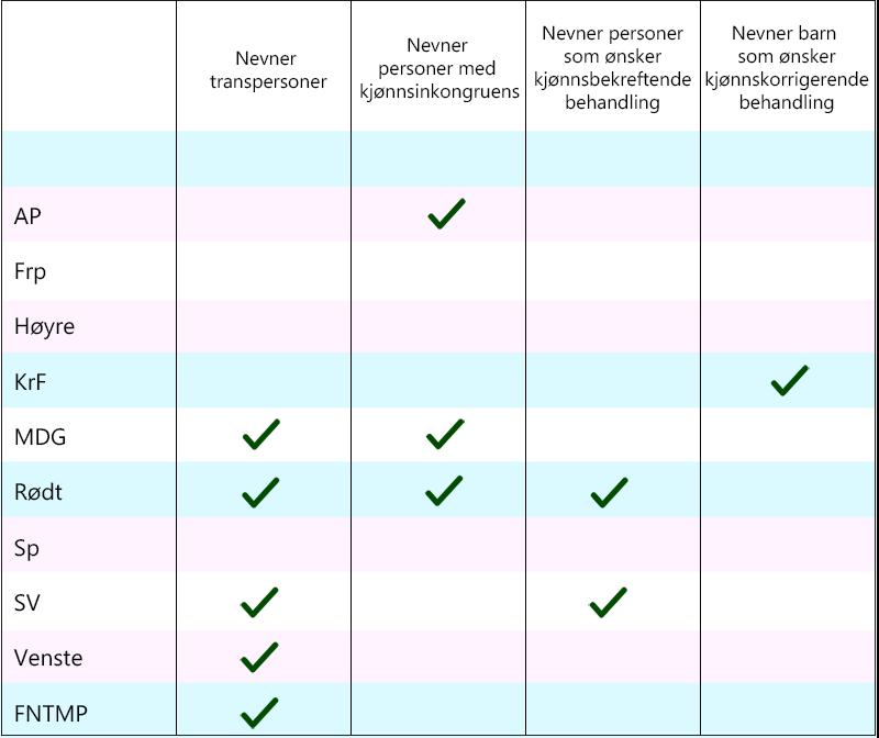 Tabell over hvilke partier som nevner transpersoner i partiprogrammet sitt.