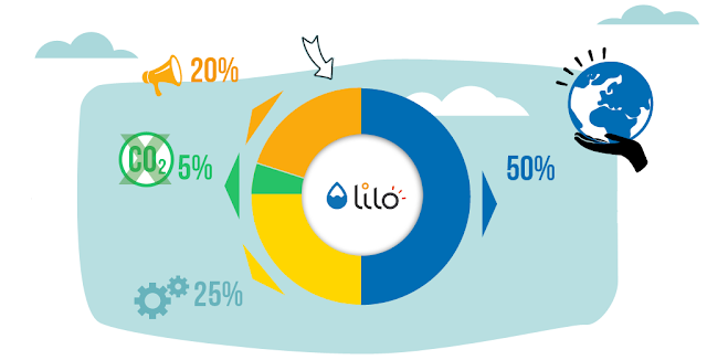 Moteur de recherche Lilo - Dons à des associations - Compensation carbone